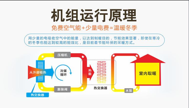 清华王牌煤改电空气能12