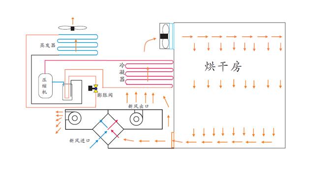 空氣能高溫熱泵烘干機